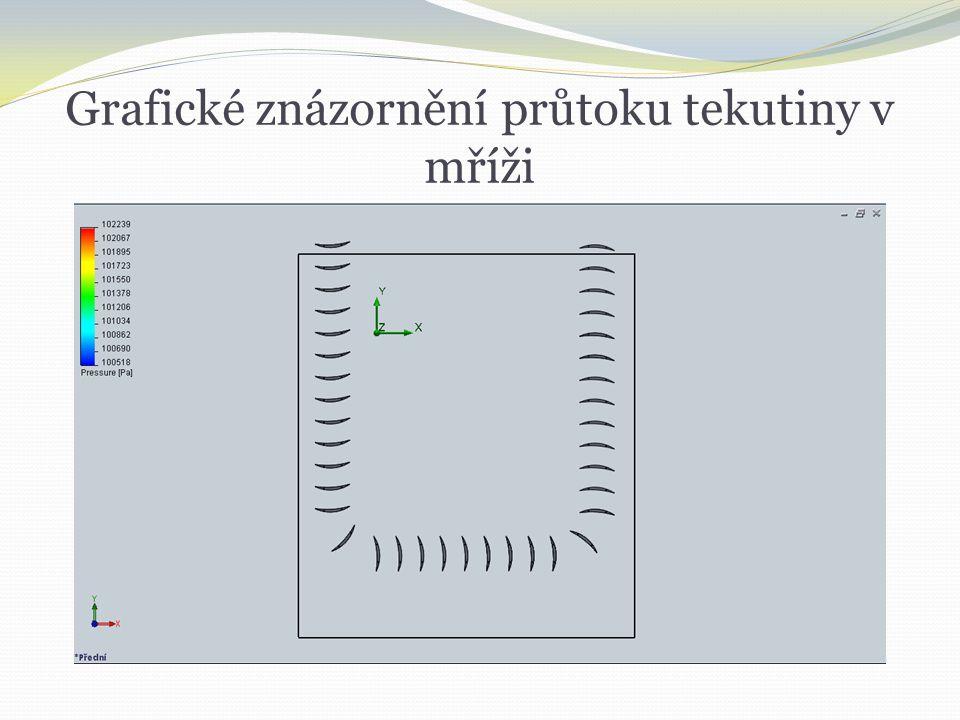 Grafické znázornění průtoku tekutiny v mříži