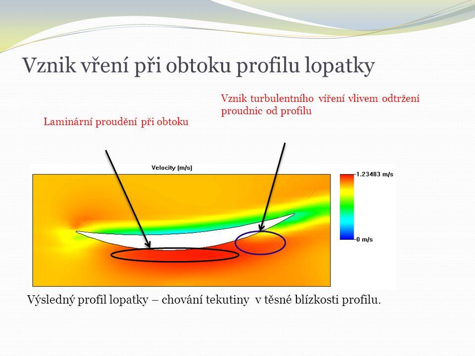 Vznik vření při obtoku profilu lopatky Výsledný profil lopatky – chování tekutiny v těsné blízkosti profilu. Laminární proudění při obtoku Vznik turbu