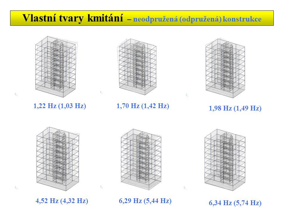 Vlastní tvary kmitání – neodpružená (odpružená) konstrukce 1,22 Hz (1,03 Hz)1,70 Hz (1,42 Hz) 1,98 Hz (1,49 Hz) 4,52 Hz (4,32 Hz)6,29 Hz (5,44 Hz) 6,34 Hz (5,74 Hz)