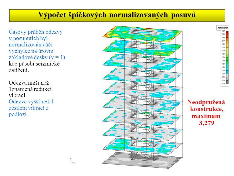 Časový průběh odezvy v posunutích byl normalizován vůči výchylce na úrovni základové desky (y = 1), kde působí seizmické zatížení.