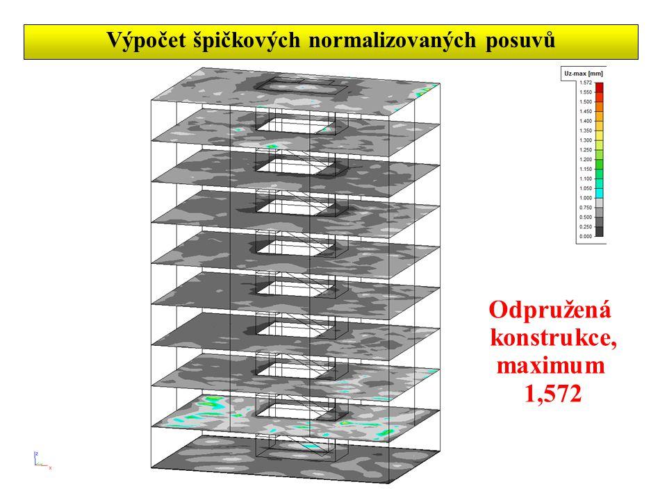 Výpočet špičkových normalizovaných posuvů Odpružená konstrukce, maximum 1,572