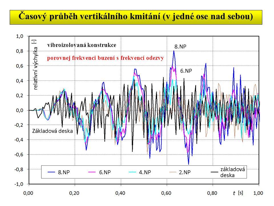 Časový průběh vertikálního kmitání (v jedné ose nad sebou) vibroizolovaná konstrukce porovnej frekvenci buzení s frekvencí odezvy