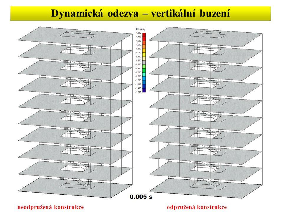 Dynamická odezva – vertikální buzení neodpružená konstrukceodpružená konstrukce