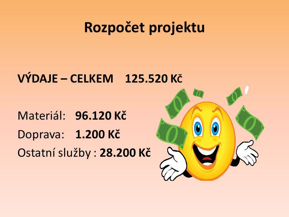 Rozpočet projektu VÝDAJE – CELKEM 125.520 K Č Materiál:96.120 Kč Doprava:1.200 Kč Ostatní služby : 28.200 Kč
