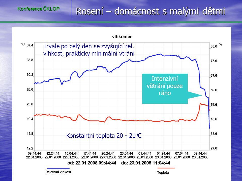 Rosení – domácnost s malými dětmi Trvale po celý den se zvyšující rel. vlhkost, prakticky minimální vtrání Konstantní teplota 20 - 21 o C Intenzivní v