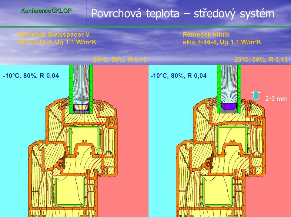 20°C, 50%, R 0,13 -10°C, 80%, R 0,04 Rámeček Swisspacer V sklo 4-16-4, Ug 1,1 W/m²K Rámeček hliník sklo 4-16-4, Ug 1,1 W/m²K Povrchová teplota – středový systém Konference ČKLOP