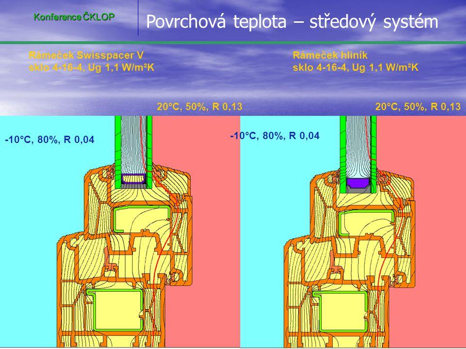 20°C, 50%, R 0,13 -10°C, 80%, R 0,04 Rámeček Swisspacer V sklo 4-16-4, Ug 1,1 W/m²K Rámeček hliník sklo 4-16-4, Ug 1,1 W/m²K Povrchová teplota – dorazový systém Konference ČKLOP
