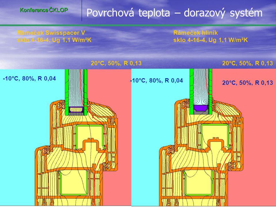 Rosení oken zevnitř • • Srovnáním průběhu izoterm tří různých systémů je zřejmé, že na povrchovou teplotu na zasklení nemá vliv systém těsnění MD x AD • • Povrchovou teplotu více ovlivňuje typ zasklívacího rámečku – Alu • • I tak kritická teplota pod normou požadovaných 10,32 o C se vyskytuje na několika mm nad hranou zasklívací lišty.
