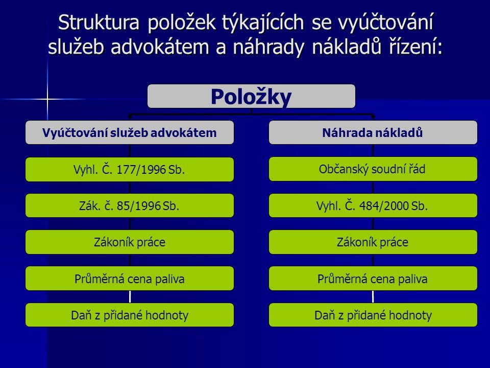 Struktura položek týkajících se vyúčtování služeb advokátem a náhrady nákladů řízení: Položky Vyúčtování služeb advokátemNáhrada nákladů Vyhl. Č. 177/