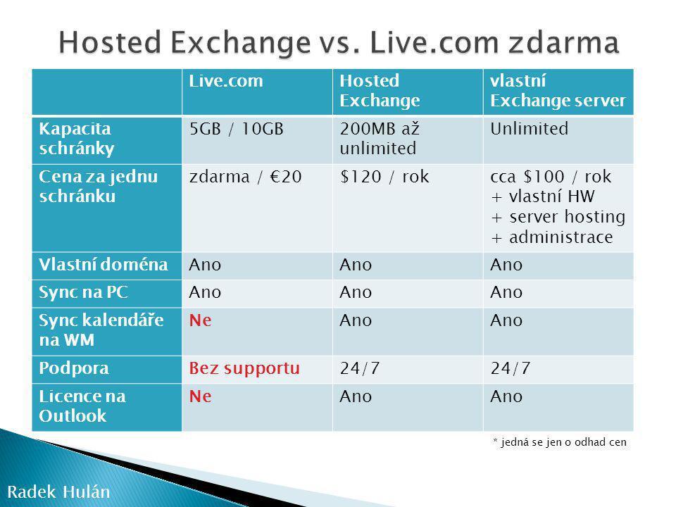 Live.comHosted Exchange vlastní Exchange server Kapacita schránky 5GB / 10GB200MB až unlimited Unlimited Cena za jednu schránku zdarma / €20$120 / rokcca $100 / rok + vlastní HW + server hosting + administrace Vlastní doménaAno Sync na PCAno Sync kalendáře na WM NeAno PodporaBez supportu24/7 Licence na Outlook NeAno Radek Hulán * jedná se jen o odhad cen