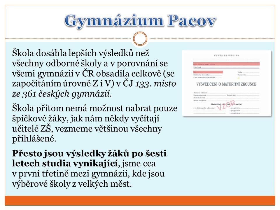 Škola dosáhla lepších výsledků než všechny odborné školy a v porovnání se všemi gymnázii v ČR obsadila celkově (se započítáním úrovně Z i V) v ČJ 133.
