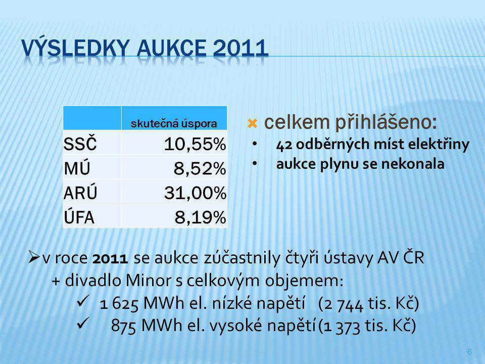 6 skutečná úspora SSČ10,55% MÚ8,52% ARÚ31,00% ÚFA8,19%  celkem přihlášeno: • 42 odběrných míst elektřiny • aukce plynu se nekonala  v roce 2011 se aukce zúčastnily čtyři ústavy AV ČR + divadlo Minor s celkovým objemem:  1 625 MWh el.