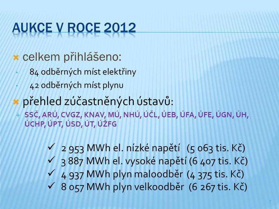  celkem přihlášeno: • 84 odběrných míst elektřiny • 42 odběrných míst plynu  přehled zúčastněných ústavů:  SSČ, ARÚ, CVGZ, KNAV, MÚ, NHÚ, ÚČL, ÚEB, ÚFA, ÚFE, ÚGN, ÚH, ÚCHP, ÚPT, ÚSD, ÚT, ÚŽFG 7  2 953 MWh el.