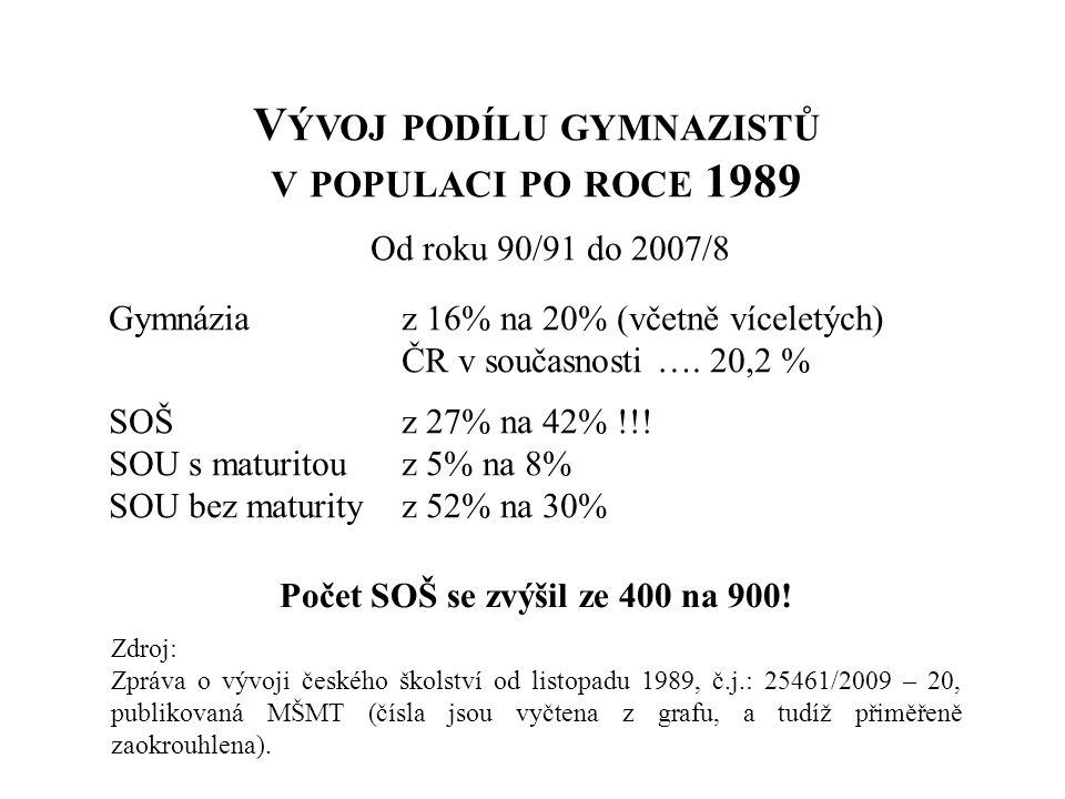 V ÝVOJ PODÍLU GYMNAZISTŮ V POPULACI PO ROCE 1989 Od roku 90/91 do 2007/8 Gymnáziaz 16% na 20% (včetně víceletých) ČR v současnosti …. 20,2 % SOŠz 27%