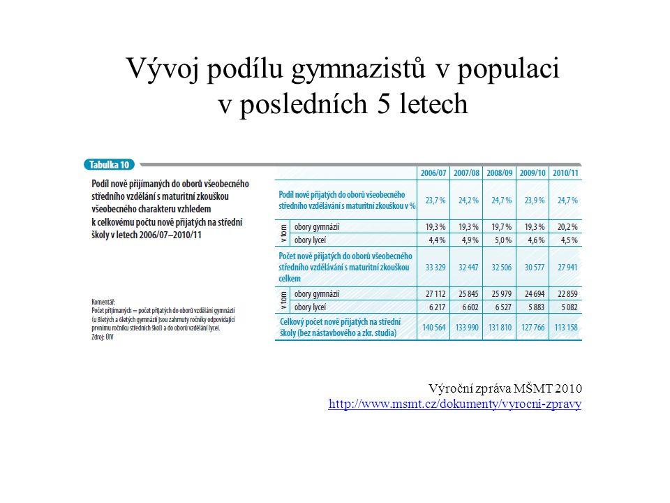 Vývoj podílu gymnazistů v populaci v posledních 5 letech Výroční zpráva MŠMT 2010 http://www.msmt.cz/dokumenty/vyrocni-zpravy