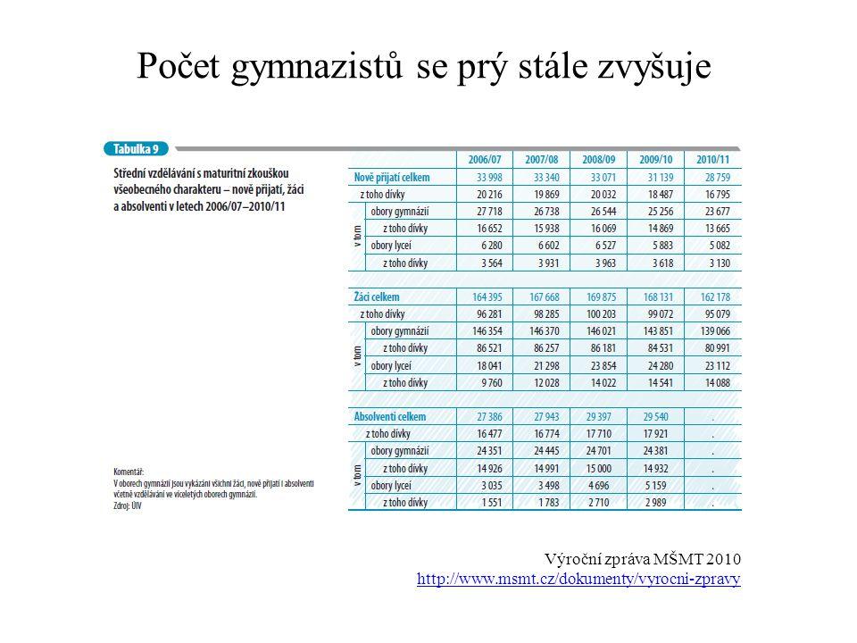 Počet gymnazistů se prý stále zvyšuje Výroční zpráva MŠMT 2010 http://www.msmt.cz/dokumenty/vyrocni-zpravy