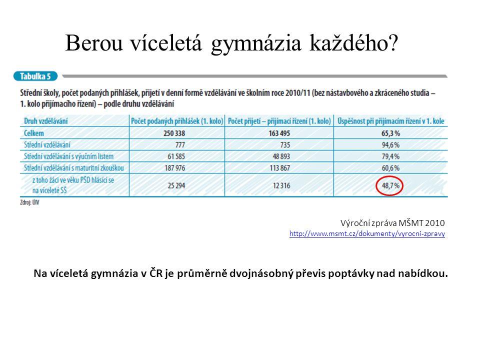 Berou víceletá gymnázia každého? Výroční zpráva MŠMT 2010 http://www.msmt.cz/dokumenty/vyrocni-zpravy Na víceletá gymnázia v ČR je průměrně dvojnásobn
