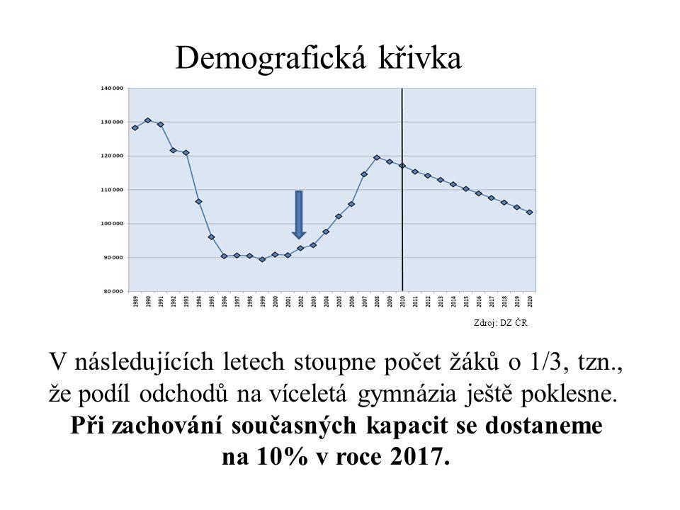 Demografická křivka V následujících letech stoupne počet žáků o 1/3, tzn., že podíl odchodů na víceletá gymnázia ještě poklesne. Při zachování současn