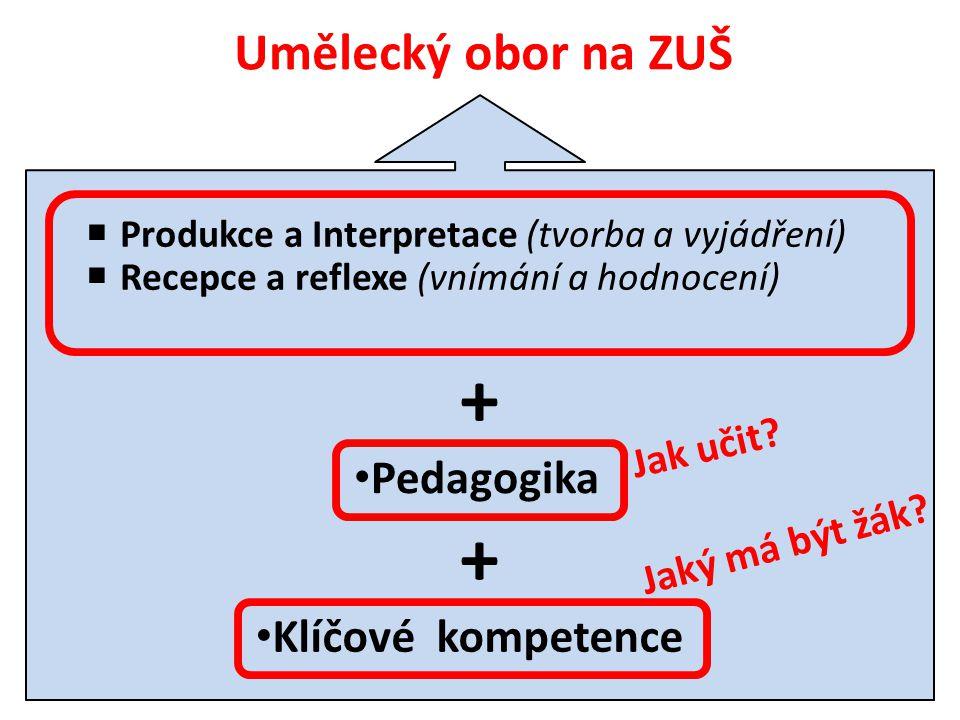 Umělecký obor na ZUŠ  Produkce a Interpretace (tvorba a vyjádření)  Recepce a reflexe (vnímání a hodnocení) •K•Klíčové kompetence + •P•Pedagogika +