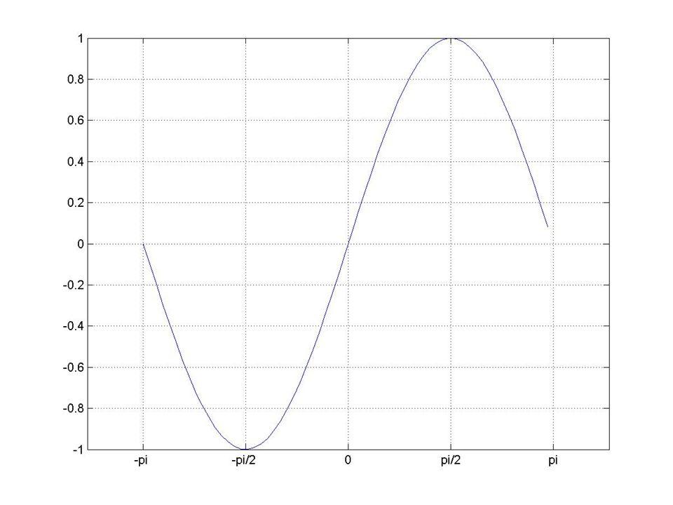 MATLAB – základní grafické prostředky plot(Y) plot(X1,Y1,...) plot(X1,Y1,LineSpec,...) plot(..., PropertyName ,PropertyValue,...) plot(axes_handle,...) Př: x = -pi :.1 : pi; y = sin(x); plot(x, y) set(gca, XTick ,-pi:pi/2:pi) set(gca, XTickLabel ,{ -pi , -i/2 , 0 , pi/2 , pi })