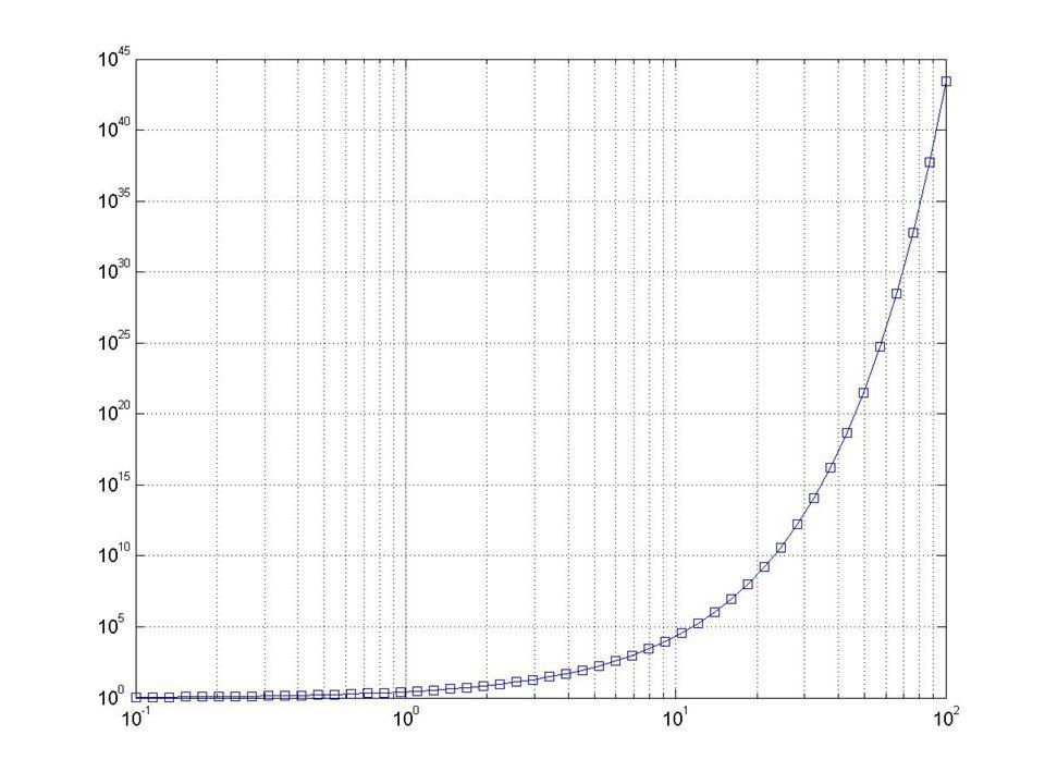 MATLAB – základní grafické prostředky loglog(Y) loglog(X1,Y1,...) loglog(X1,Y1,LineSpec,...) loglog(..., PropertyName ,PropertyValue,...) Př: x = logspace(-1,2); loglog(x,exp(x), -s ) ; grid on;