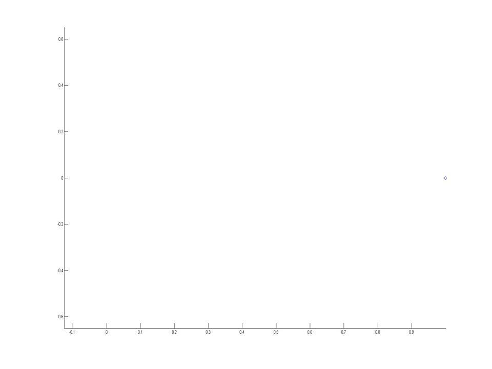 MATLAB – vizualizace vektorových polí comet(y) comet(x,y) comet(x,y,p) comet(axes_handle,...) Příklad: t = 0:.01:2*pi; x = cos(2*t).*(cos(t).^2); y = sin(2*t).*(sin(t).^2); comet(x,y);