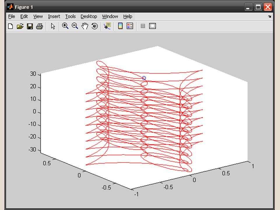 MATLAB – vizualizace vektorových polí comet3(z) comet3(x,y,z) comet3(x,y,z,p) comet3(axes_handle,...) Příklad: t = -10*pi:pi/250:10*pi; comet3((cos(2*t).^2).*sin(t), (sin(2*t).^2).*cos(t),t);