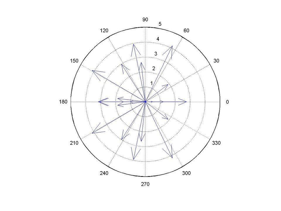 MATLAB – vizualizace vektorových polí compass(U,V) compass(Z) compass(...,LineSpec) compass(axes_handle,...) h = compass(...) Příklad: t = -10*pi:pi/250:10*pi; comet3((cos(2*t).^2).*sin(t), (sin(2*t).^2).*cos(t),t);