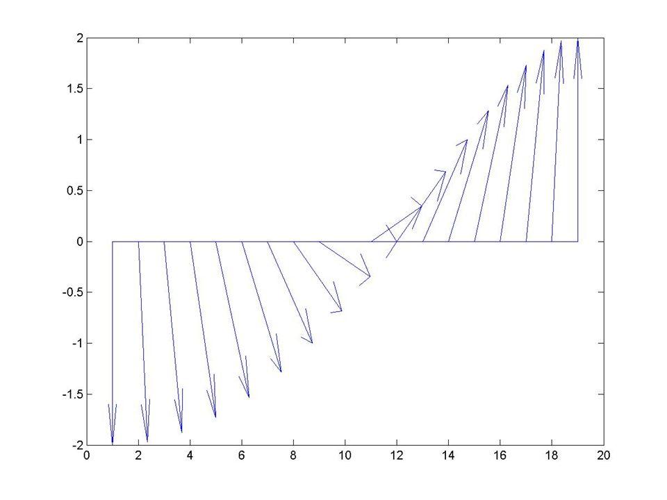 MATLAB – vizualizace vektorových polí feather(U,V) feather(Z) feather(...,LineSpec) feather(axes_handle,...) h = feather(...) Příklad: theta = (-90:10:90)*pi/180; r = 2*ones(size(theta)); [u,v] = pol2cart(theta,r); feather(u,v);