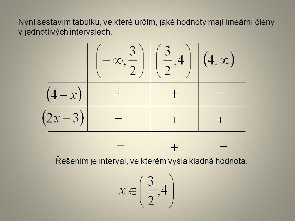 Řešením je interval, ve kterém vyšla kladná hodnota. Nyní sestavím tabulku, ve které určím, jaké hodnoty mají lineární členy v jednotlivých intervalec
