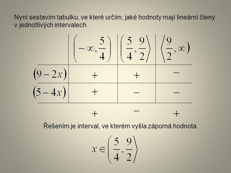 Řešením je interval, ve kterém vyšla záporná hodnota. Nyní sestavím tabulku, ve které určím, jaké hodnoty mají lineární členy v jednotlivých intervale