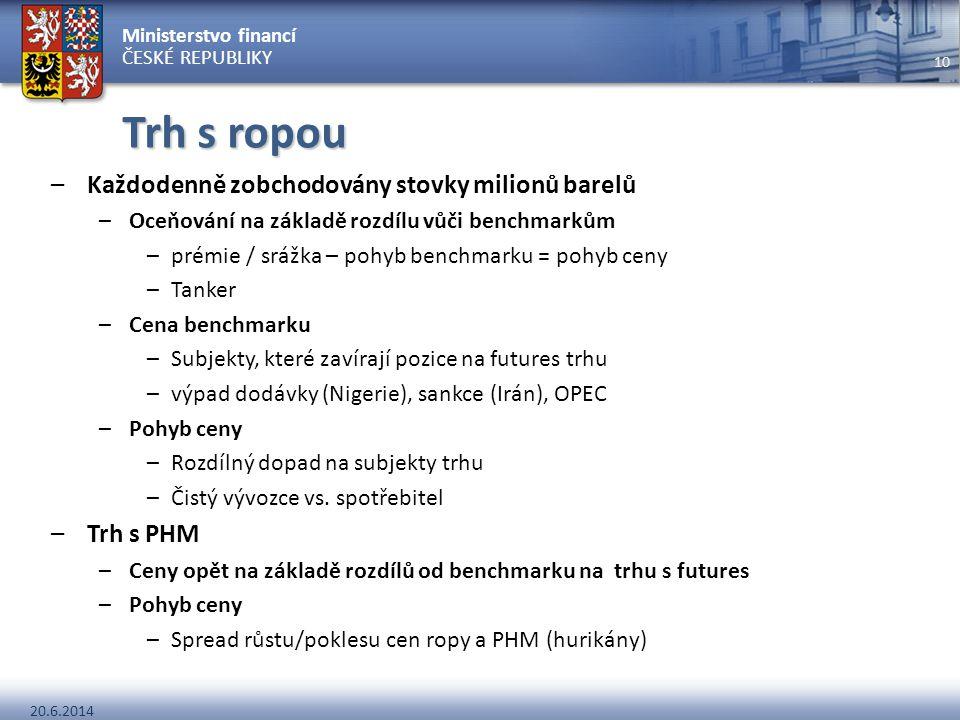 Ministerstvo financí ČESKÉ REPUBLIKY 20.6.2014 10 Trh s ropou –Každodenně zobchodovány stovky milionů barelů –Oceňování na základě rozdílu vůči benchm