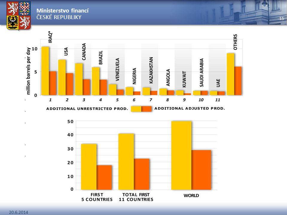 Ministerstvo financí ČESKÉ REPUBLIKY 20.6.2014 15 Alternativní vize –Nekonveční ropa - LIQUIDS –Analýza na úrovni jednotlivých nalezišť (50 %) –Se zah