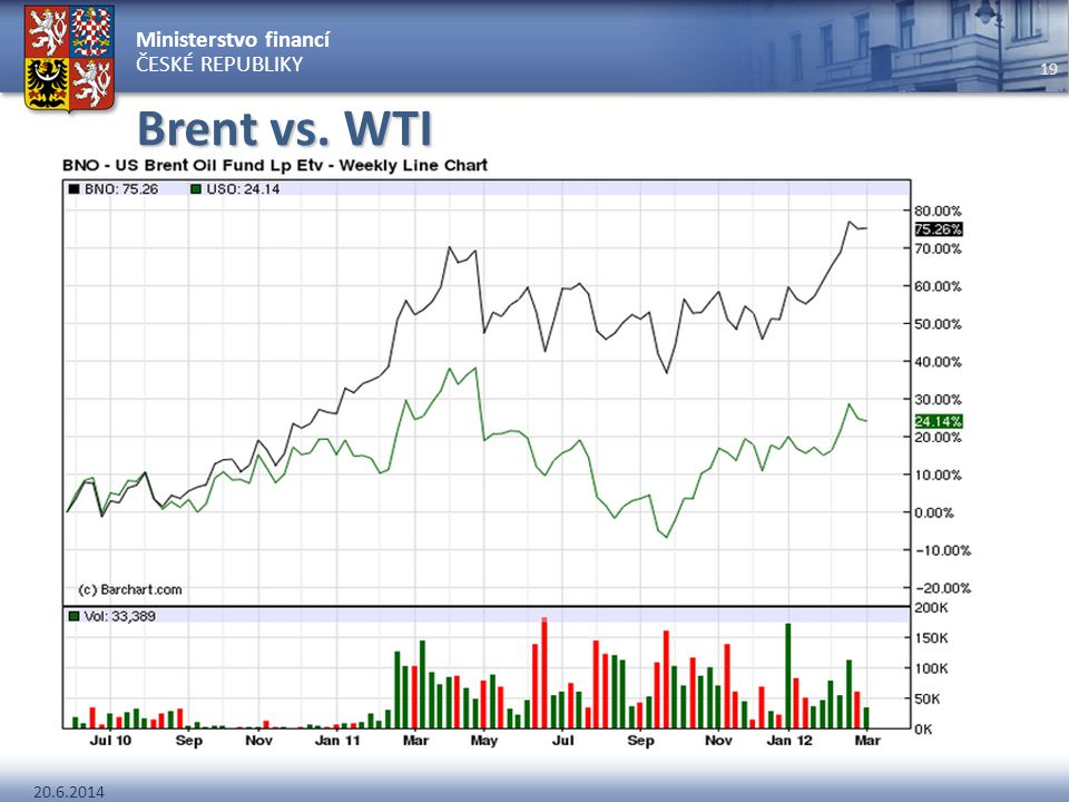 Ministerstvo financí ČESKÉ REPUBLIKY 20.6.2014 19 Brent vs. WTI –WTI historicky vyšší cena –WTI 0,24 % síry –Bent 0,37 % síry –Problém s infrastruktur