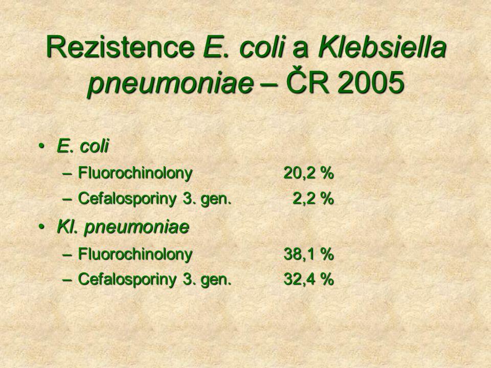 Rezistence E. coli a Klebsiella pneumoniae – ČR 2005 •E. coli –Fluorochinolony20,2 % –Cefalosporiny 3. gen. 2,2 % •Kl. pneumoniae –Fluorochinolony38,1