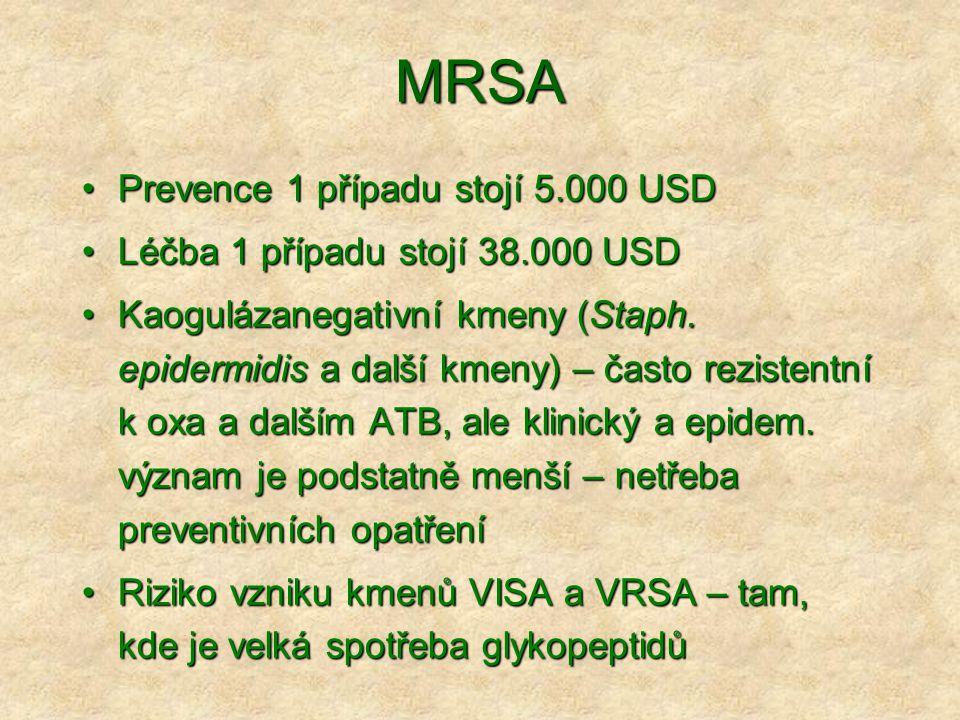 MRSA •Prevence 1 případu stojí 5.000 USD •Léčba 1 případu stojí 38.000 USD •Kaogulázanegativní kmeny (Staph. epidermidis a další kmeny) – často rezist
