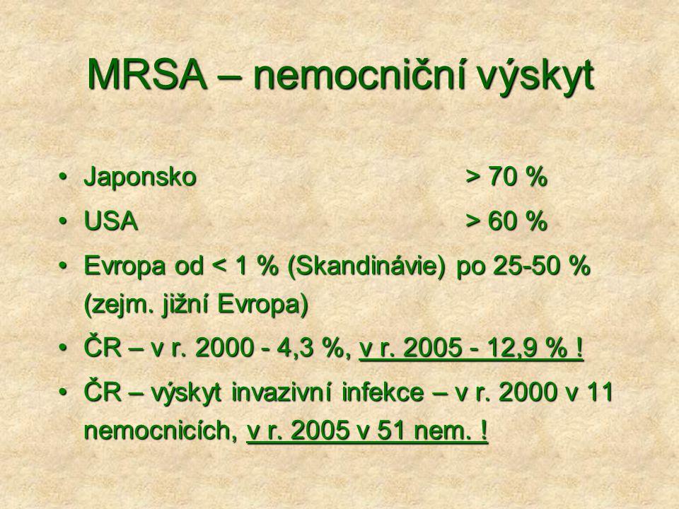 MRSA – nemocniční výskyt •Japonsko > 70 % •USA > 60 % •Evropa od < 1 % (Skandinávie) po 25-50 % (zejm. jižní Evropa) •ČR – v r. 2000 - 4,3 %, v r. 200