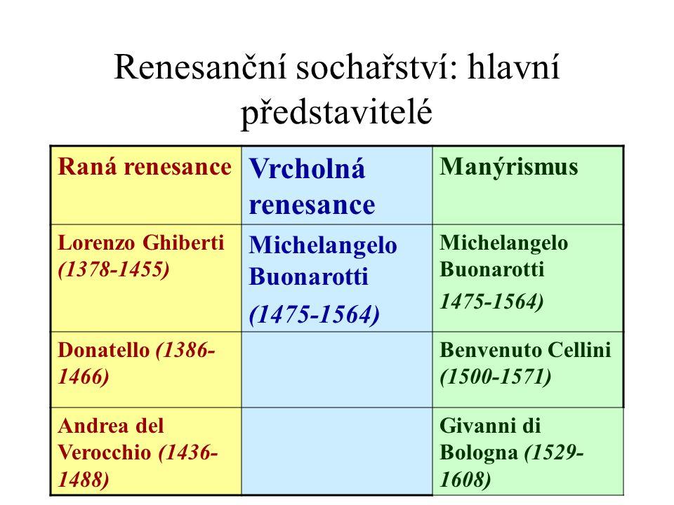 Renesanční sochařství: hlavní představitelé Raná renesance Vrcholná renesance Manýrismus Lorenzo Ghiberti (1378-1455) Michelangelo Buonarotti (1475-15