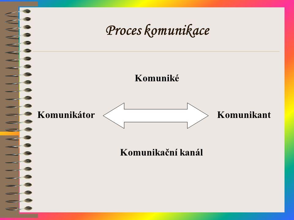 Proces komunikace Komuniké Komunikátor Komunikant Komunikační kanál