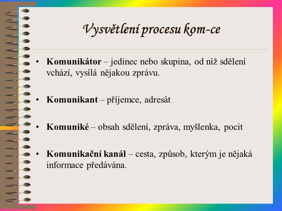 Vysvětlení procesu kom-ce •Komunikátor – jedinec nebo skupina, od níž sdělení vchází, vysílá nějakou zprávu. •Komunikant – příjemce, adresát •Komuniké