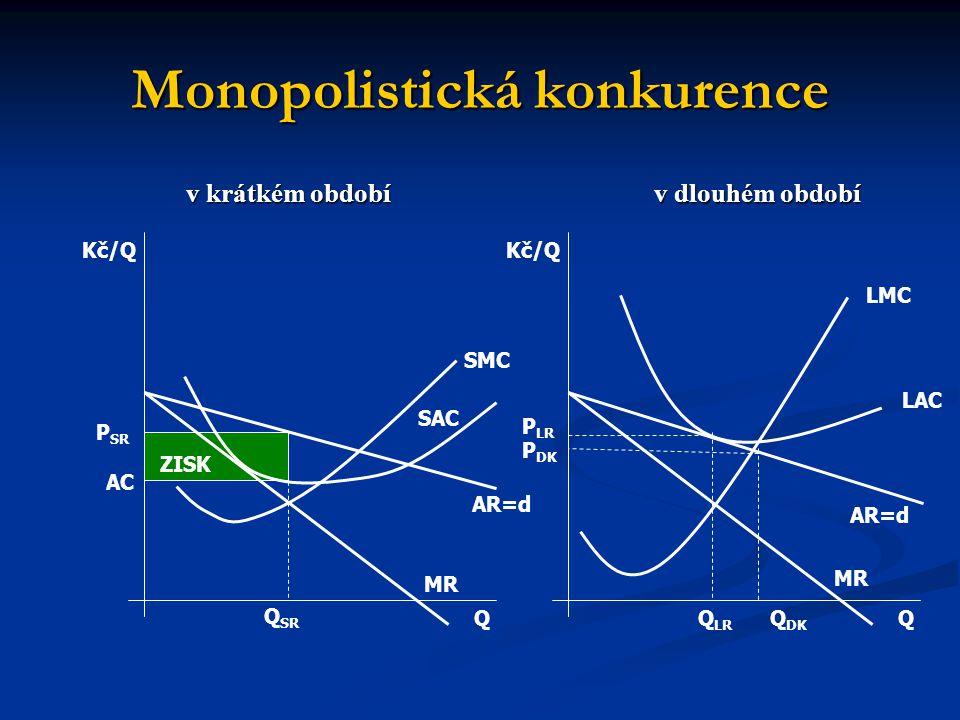 Monopolistická konkurence v krátkém období v dlouhém období v krátkém období v dlouhém období ZISK SMC SAC AR=d MR Q Q SR AC P SR Kč/Q LMC LAC AR=d Q