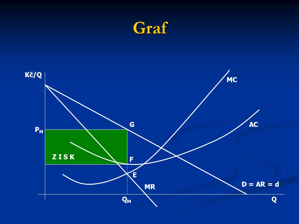 Křivka nabídky v podmínkách monopolu  V podmínkách monopolu neexistuje nabídková křivka, protože neexistuje jediný vztah mezi cenou a množstvím.