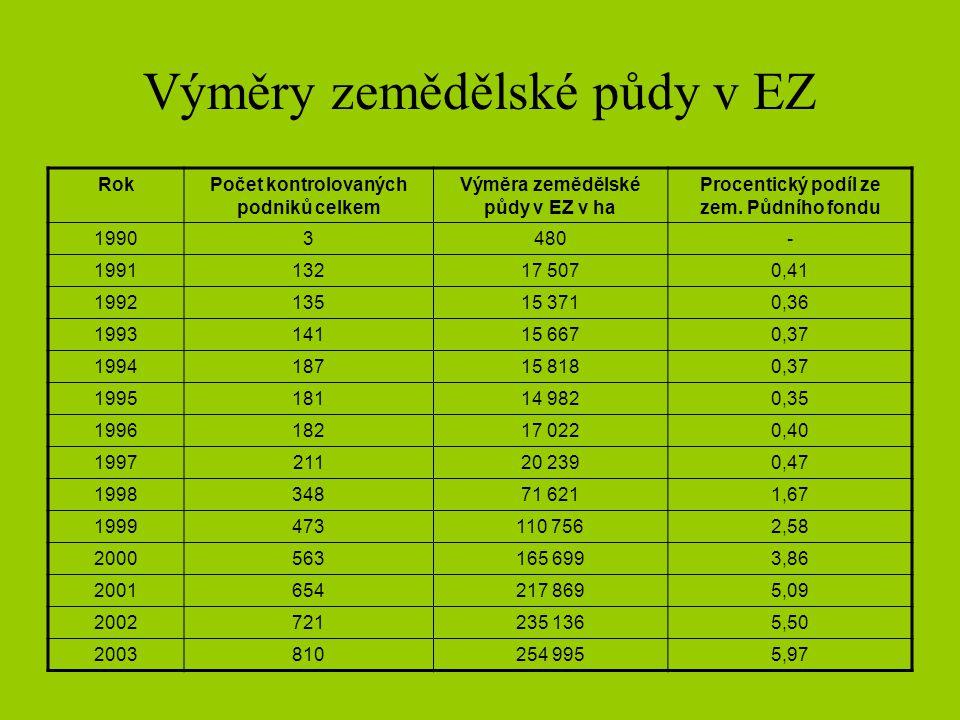 Výměry zemědělské půdy v EZ RokPočet kontrolovaných podniků celkem Výměra zemědělské půdy v EZ v ha Procentický podíl ze zem. Půdního fondu 19903480-