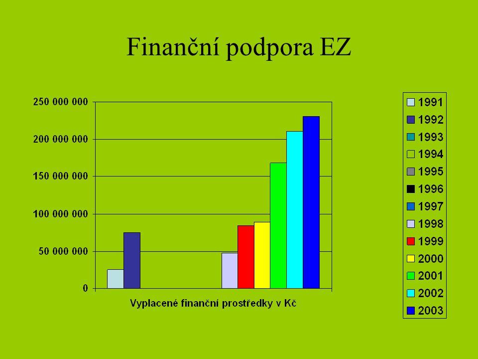 Finanční podpora EZ