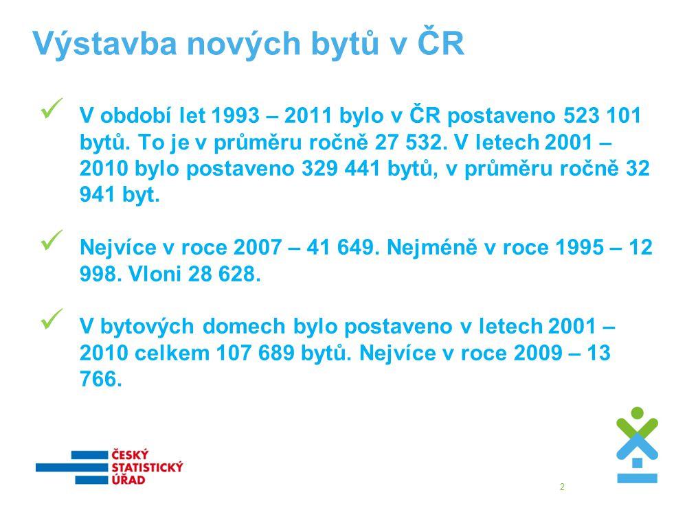 Výstavba nových bytů v ČR  V období let 1993 – 2011 bylo v ČR postaveno 523 101 bytů.