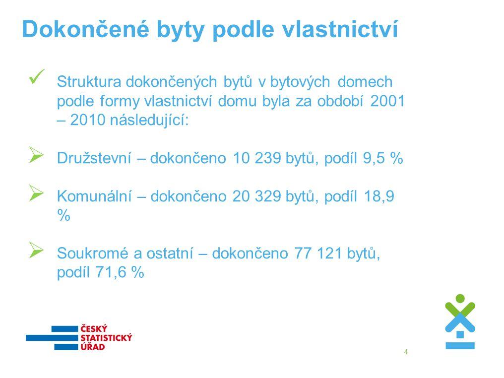 Dokončené byty podle vlastnictví  Struktura dokončených bytů v bytových domech podle formy vlastnictví domu byla za období 2001 – 2010 následující:  Družstevní – dokončeno 10 239 bytů, podíl 9,5 %  Komunální – dokončeno 20 329 bytů, podíl 18,9 %  Soukromé a ostatní – dokončeno 77 121 bytů, podíl 71,6 % 4