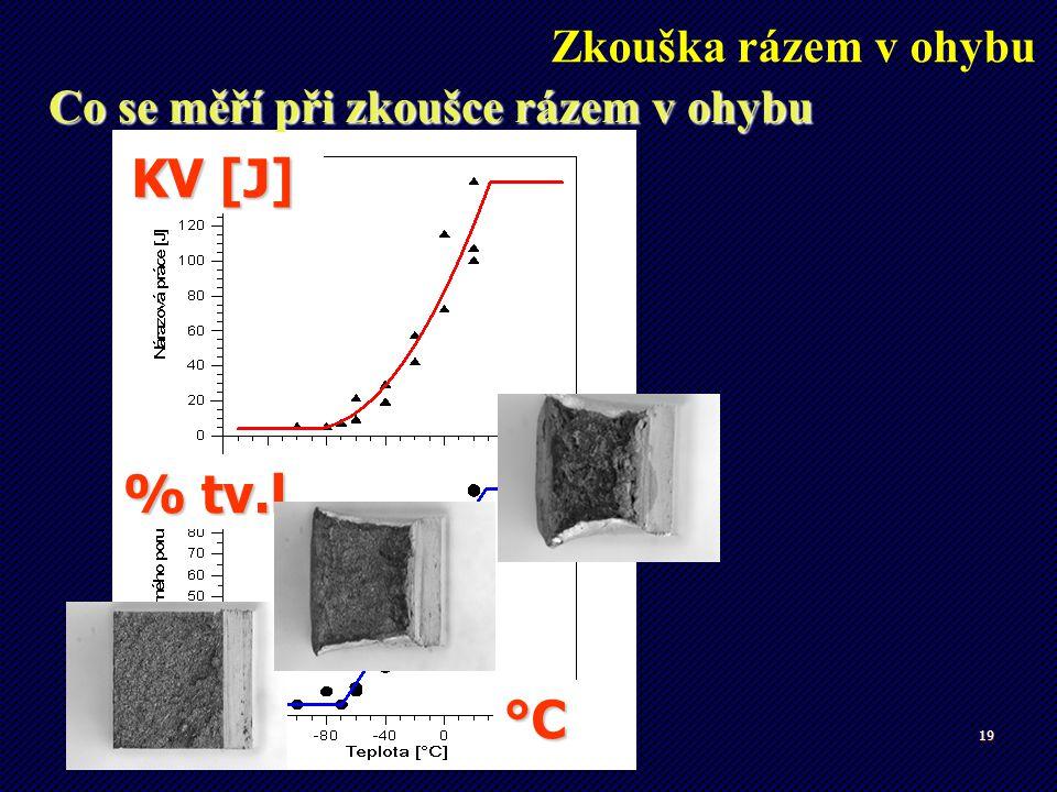 19 KV [J] °C % tv.l. Zkouška rázem v ohybu Co se měří při zkoušce rázem v ohybu