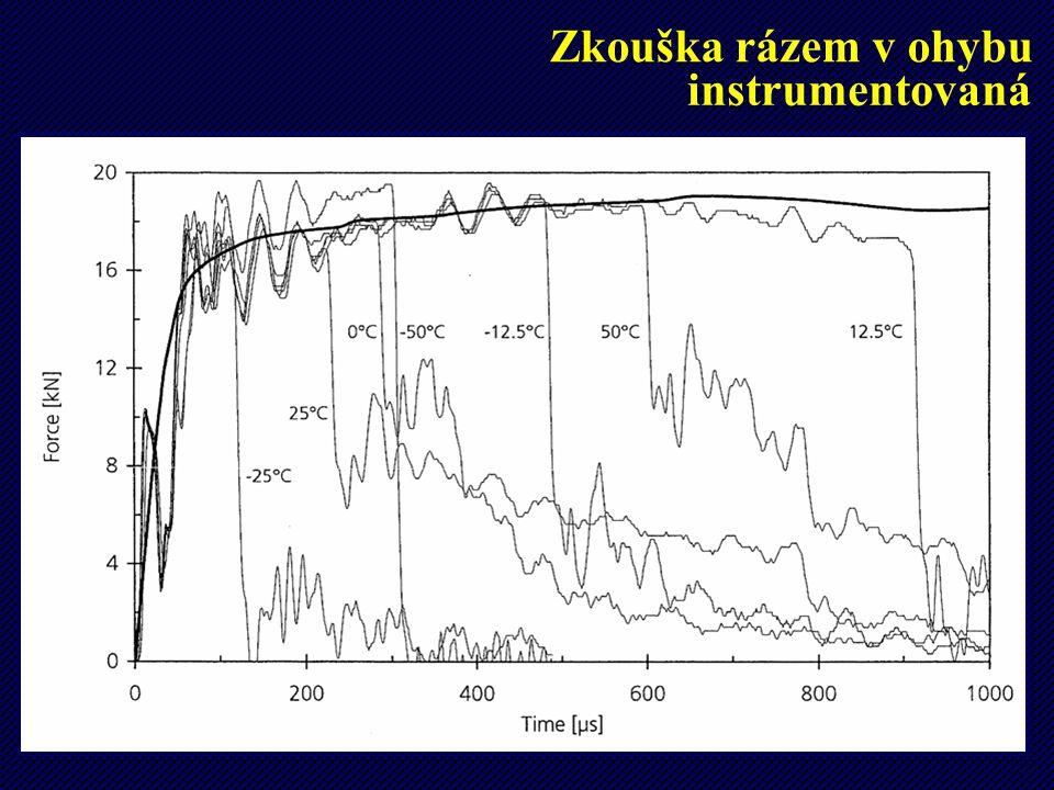 24 Zkouška rázem v ohybu instrumentovaná