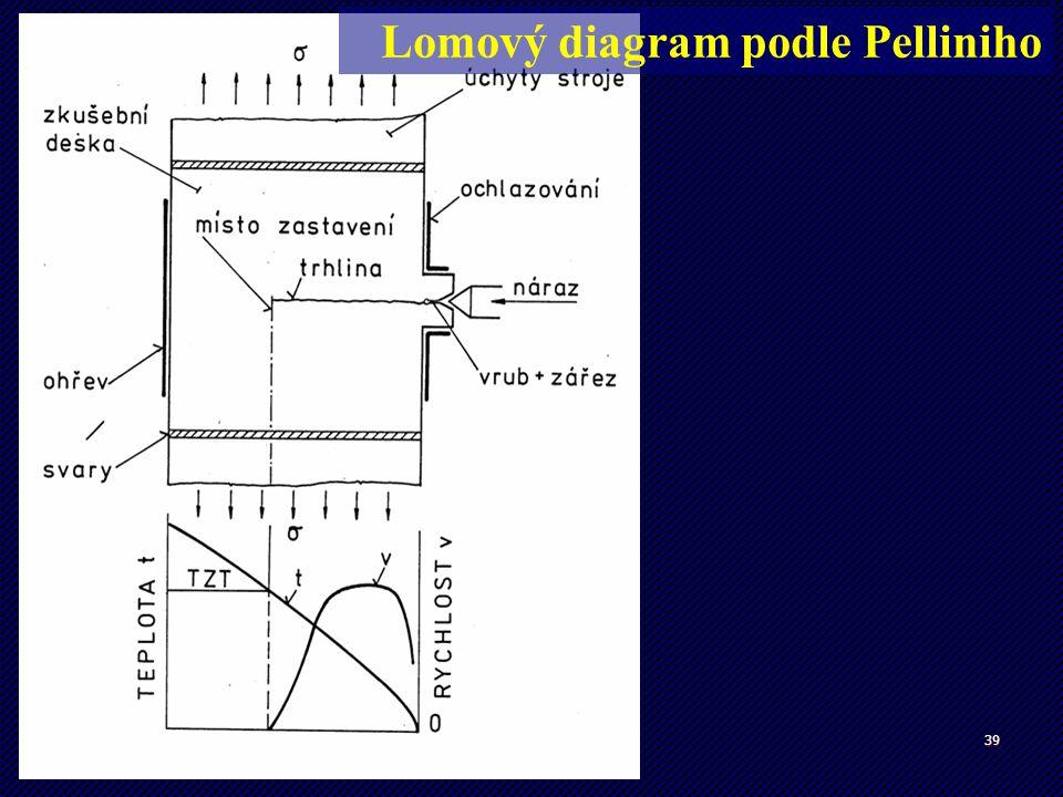 39 Robertsonova zkouška Lomový diagram podle Pelliniho