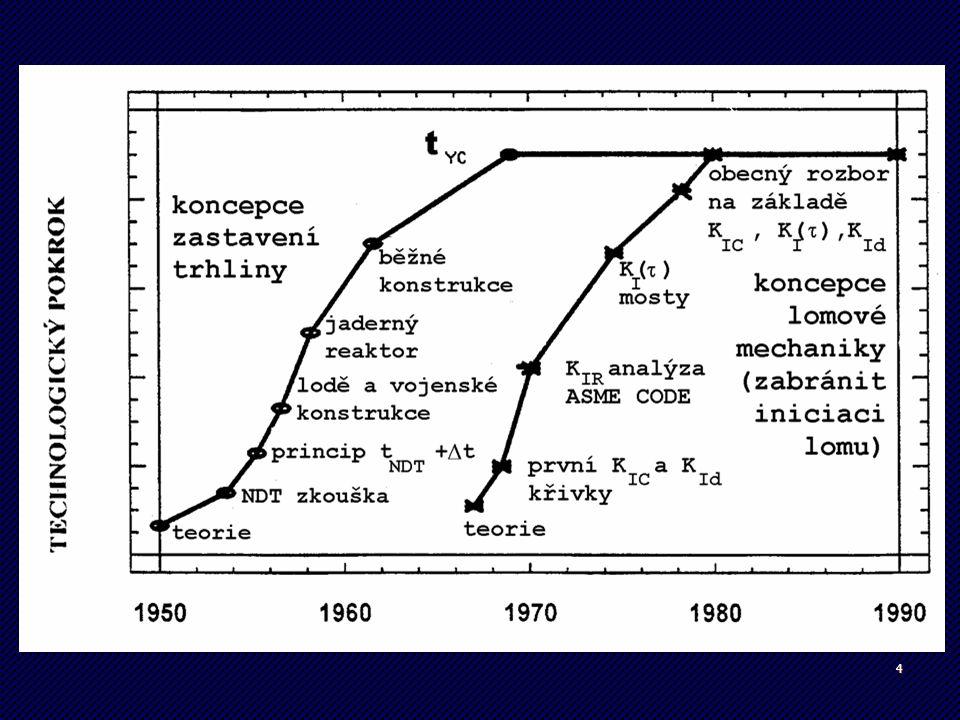 35 Netopené tlakové nádoby ČSN EN 13 445 3 úrovně 1 - materiál musí mít zaručenou hodnotu KV za RT nebo při provozní teplotě 2 - podle provozních podmínek na základě nomogramu z normy se určí teplota, při které musí materiál vykazovat danou hodnotu KV 3 - nádoba má defekty – použije se přístup LM Zkouška rázem v ohybu využití srovnávací zkoušky pro volbu materiálu – nové normy